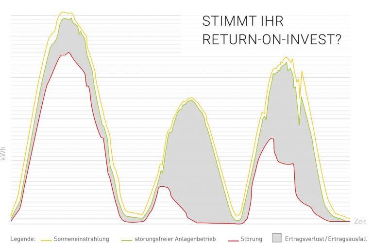 NAWASOL_EPC_Projektentwicklung O&M_Return-On-Invest_Grafik